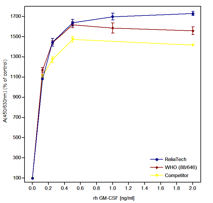 GM-CSF Proliferation Assay Graph